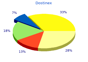 purchase generic dostinex on line