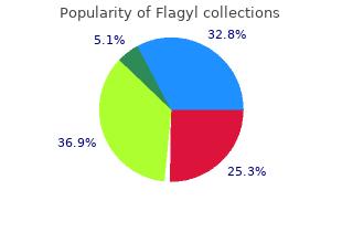 flagyl 250mg amex