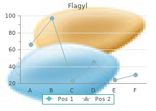 cheap flagyl